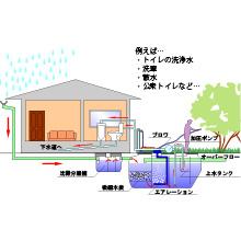 雨水をためて再利用!大容量の「雨水槽 地下埋設型」 製品画像