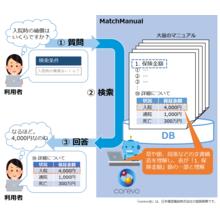 AIナレッジ検索システム『MatchManual』 製品画像