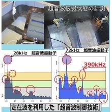 超音波機器の計測解析サービス 製品画像