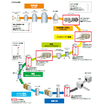 3M(TM)バイオプロセス向けフィルターソリューション 製品画像