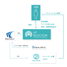 BtoB向けウェブサイト『IoT SELECTION』 製品画像