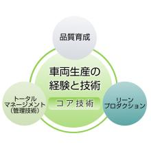 生産技術コンサルティング『日本ハイコムが選ばれる理由』 製品画像