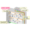 PLC通信の活用例『ビル・施設向けネットワークシステム』 製品画像