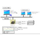 【開発事例】成型機モニタリングシステム 製品画像