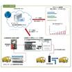 AIを用いたナンバートラッキング車両管理システム 製品画像