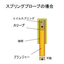 積層プローブの耐久性 製品画像