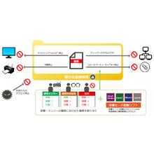 情報漏洩防止システム トータルセキュリティフォートVer.5.6 製品画像