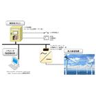 【開発事例】風力発電力率制御システム 製品画像