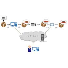 入出荷をバーコード入力して所在把握【在庫管理システム事例(4)】 製品画像