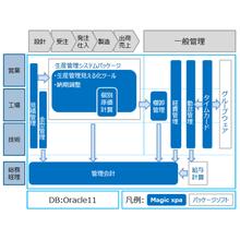 【導入事例】吉田プラ工業株式会社 様 製品画像