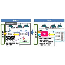 PTT調達サービス『部品支給取引』 製品画像