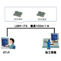 【伝送技術の導入事例】生産性が飛躍的に向上(工作機械メーカー編) 製品画像