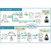 【事例】IT部門が業務のデジタル化を牽引 製品画像