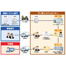 BPOサービス『印刷発送業務改善ソリューション』 製品画像