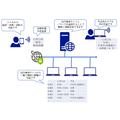 【課題解決事例】社内イントラによる情報共有システム 製品画像