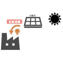 自家消費システムの導入メリット 製品画像