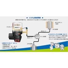 環境・リサイクル重機用自動グリスアップ装置-BEKAMAX 製品画像