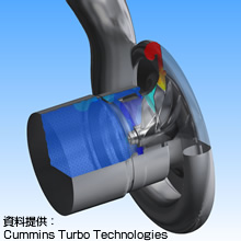 汎用熱流体解析ソフトウェア ANSYS CFX 製品画像