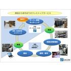 『ICT機器ワンストップサービス』 製品画像