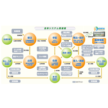 【幅広い業種・業態に対応】生産管理システム 製品画像