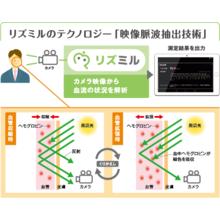 非接触型バイタルセンシングソフトウェア「リズミル」 製品画像