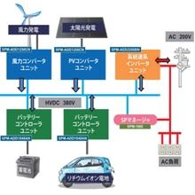 アバール長崎 SmartPowerSeries 基本システム構成 製品画像