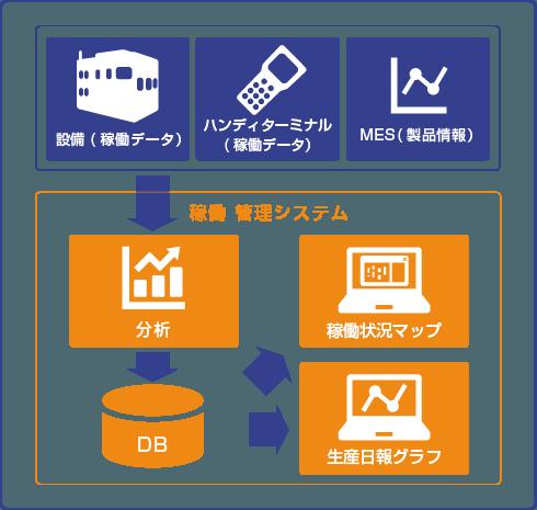 稼働管理システム - 企業7社の製品とランキング - IPROS
