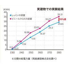 エアコン電力16%省エネする漆喰 【無添加住宅オリジナル漆喰】 製品画像