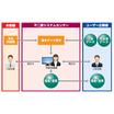 BPOサービス『売掛金管理業務改善ソリューション』 製品画像
