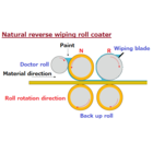 NRW-Roll Coater.png